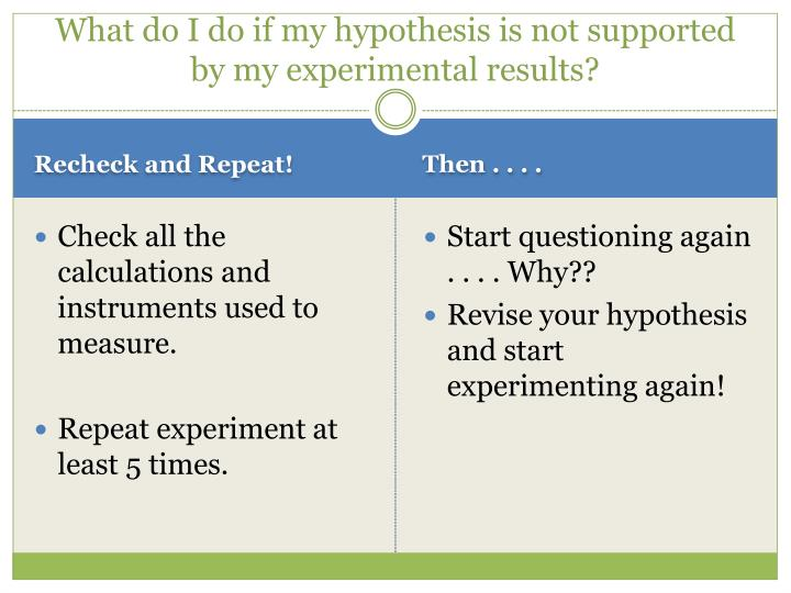 What do I do if my hypothesis is not supported by my experimental results?