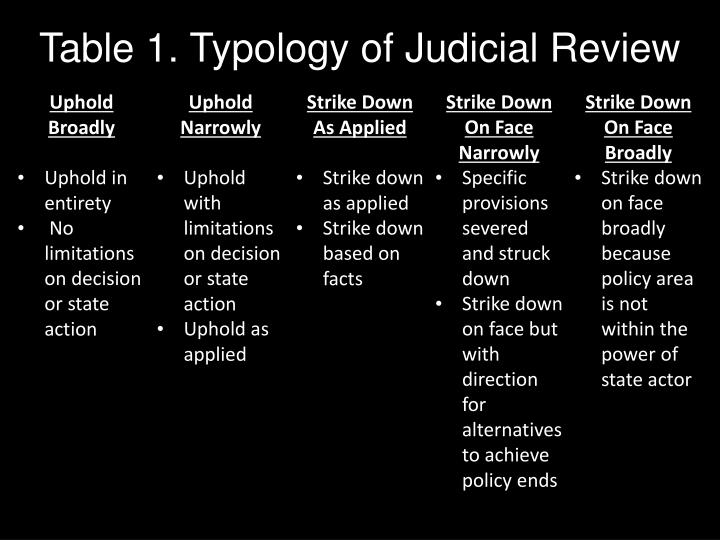 Table 1. Typology of Judicial Review