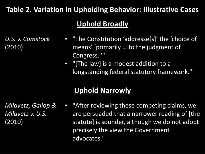 Table 2. Variation in Upholding Behavior: Illustrative