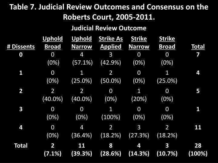 Table 7. Judicial Review Outcomes and Consensus on the