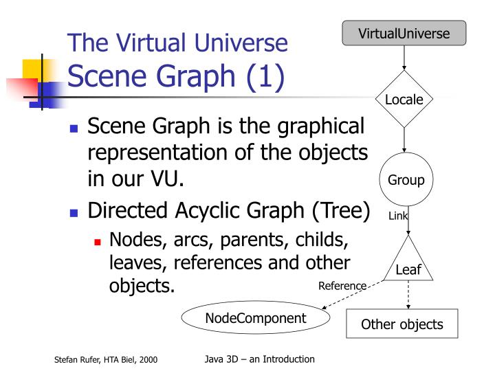 VirtualUniverse