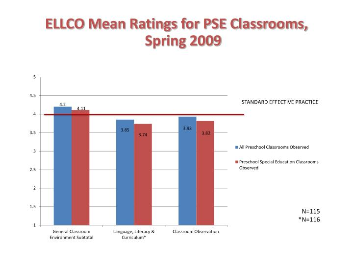 ELLCO Mean Ratings for PSE Classrooms,