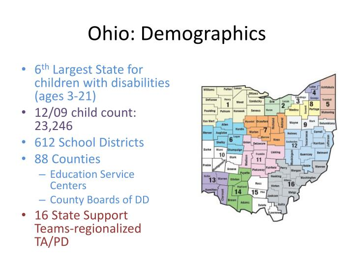 Ohio demographics