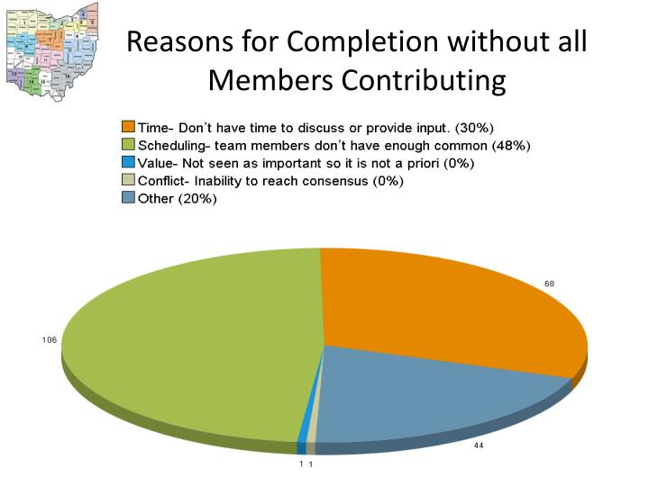 Reasons for Completion without all Members Contributing