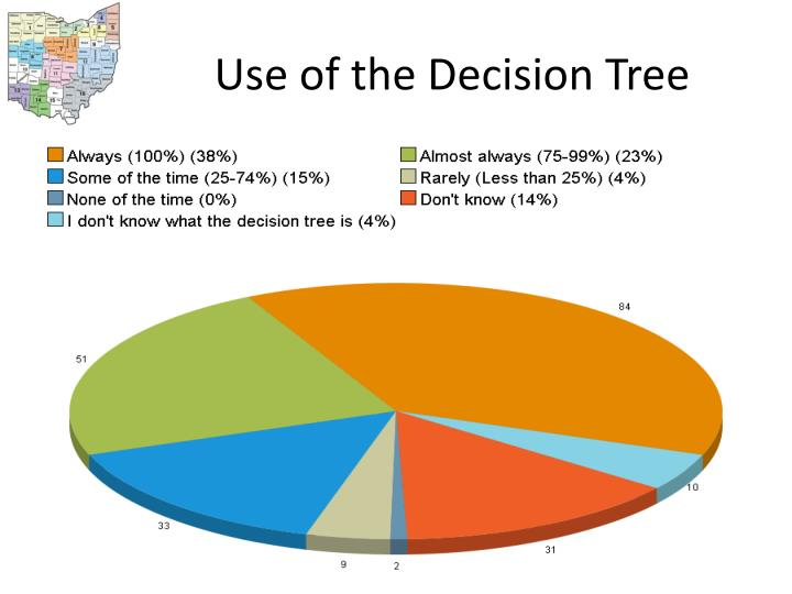 Use of the Decision Tree
