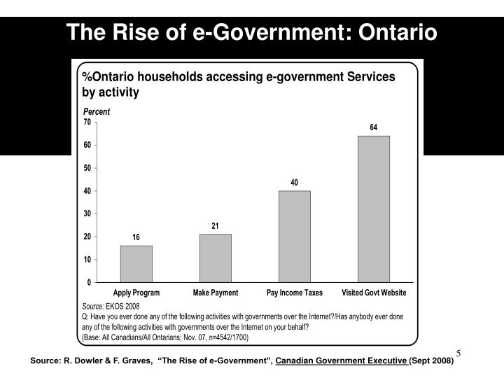 The Rise of e-Government: Ontario
