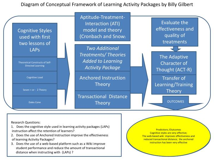 Diagram of Conceptual Framework of Learning Activity Packages by Billy Gilbert