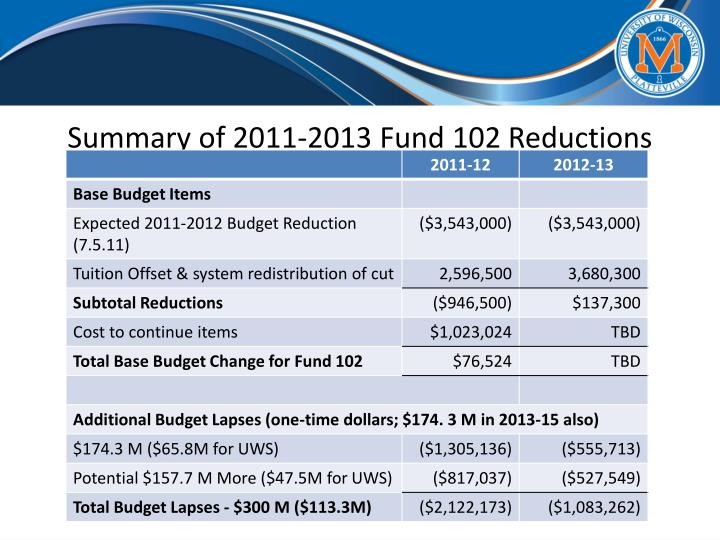 Summary of 2011-2013 Fund 102 Reductions
