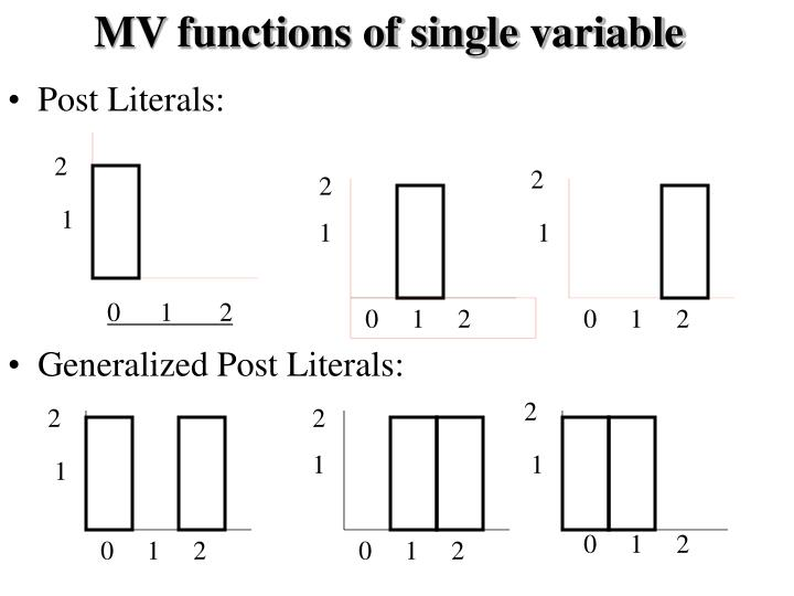 MV functions of single variable
