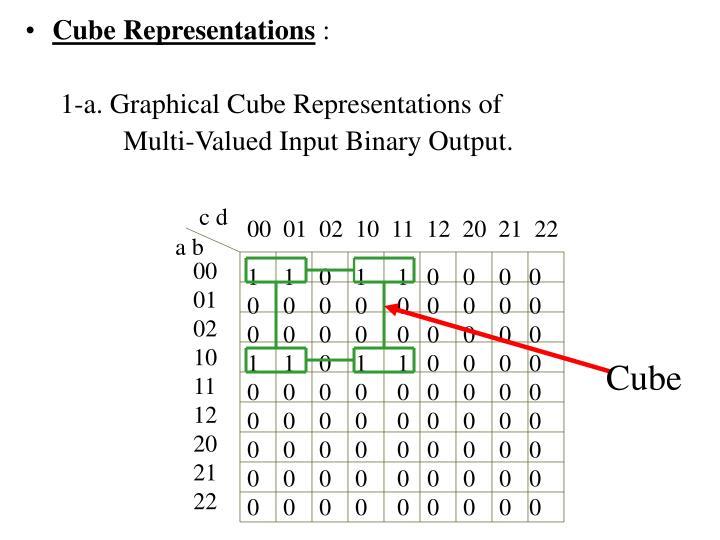 Cube Representations