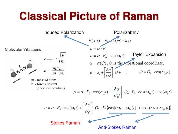 Classical Picture of Raman