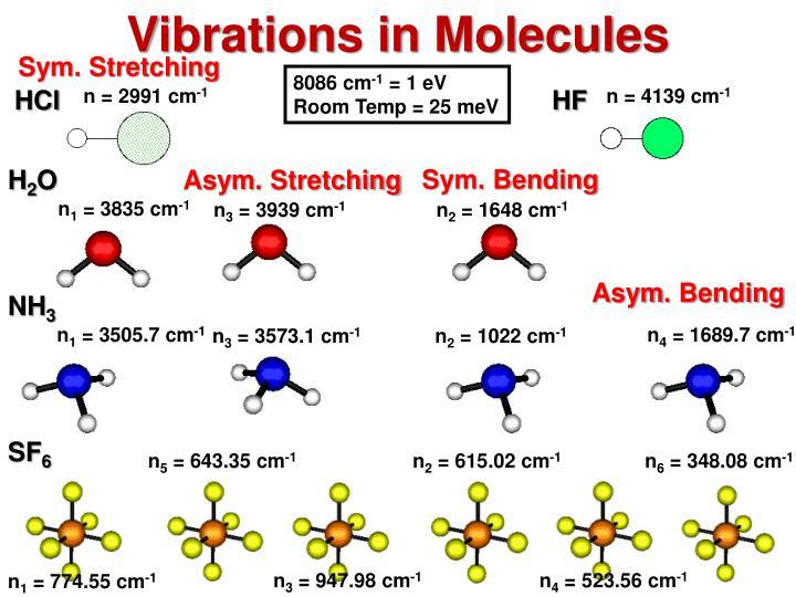 Vibrations in Molecules