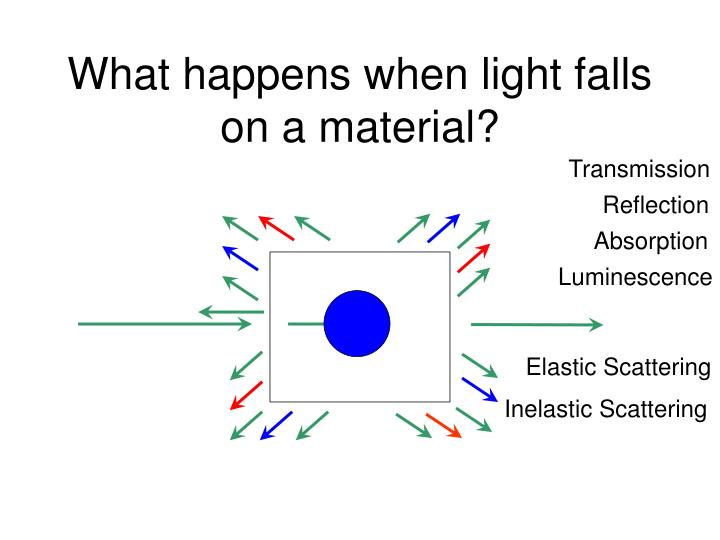 What happens when light falls on a material