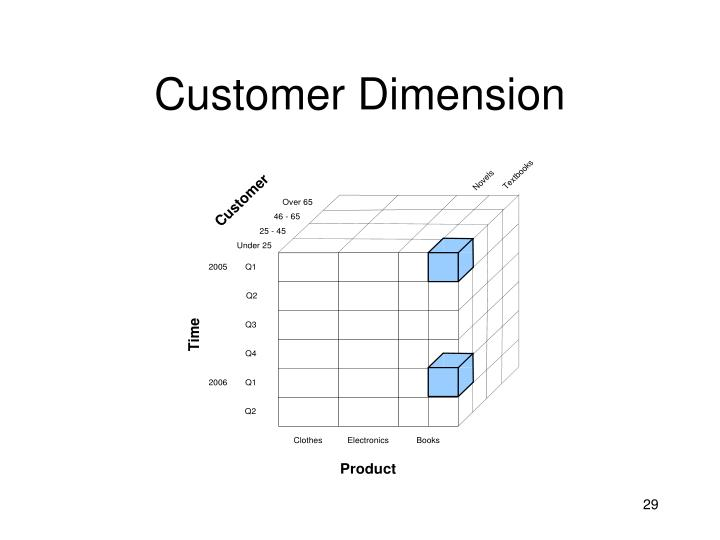 Customer Dimension