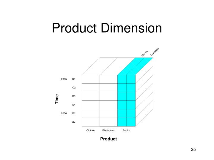 Product Dimension