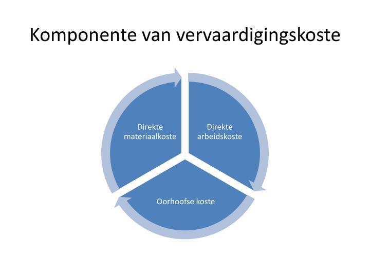 Komponente van vervaardigingskoste