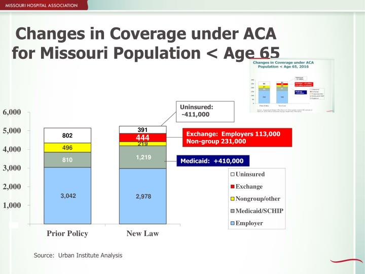Changes in Coverage under