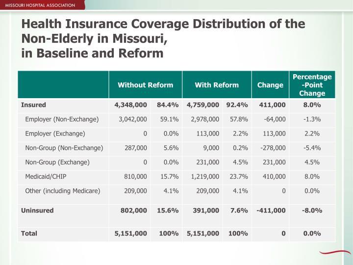 Health Insurance Coverage Distribution of the Non-Elderly in Missouri,
