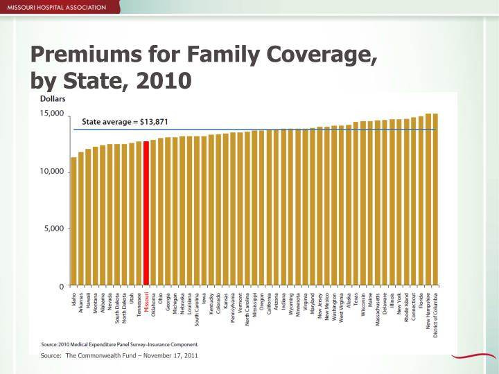 Premiums for Family Coverage,