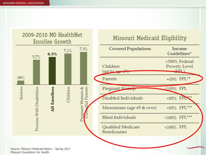 Source: Missouri Medicaid Basics – Spring 2011