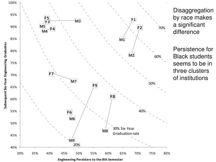 Disaggregation by race makes a significant difference