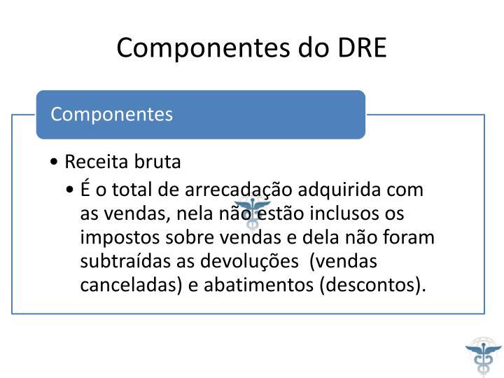 Componentes do DRE