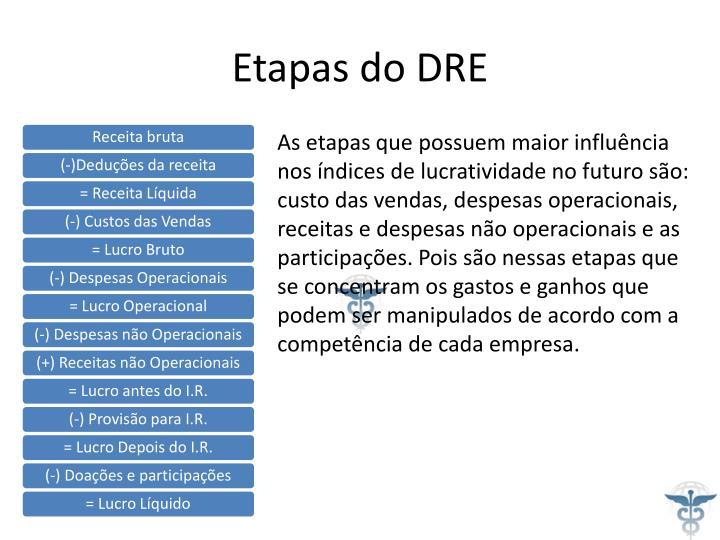 Etapas do DRE