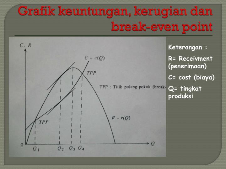 Grafik keuntungan, kerugian dan break-even point