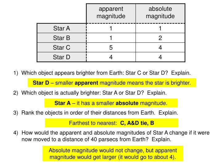 1)  Which object appears brighter from Earth: Star C or Star D?  Explain.