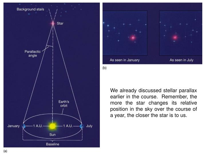 We already discussed stellar parallax earlier in the course.  Remember, the more the star changes its relative position in the sky over the course of a year, the closer the star is to us.