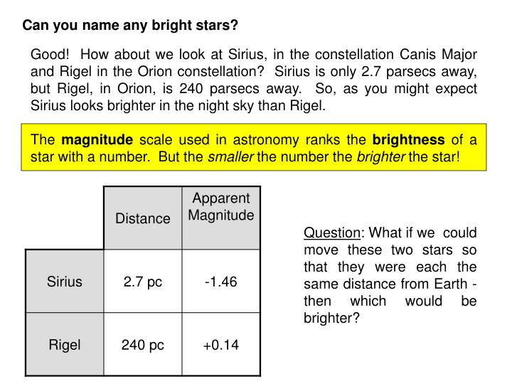 Good!  How about we look at Sirius, in the constellation Canis Major and Rigel in the Orion constellation?  Sirius is only 2.7 parsecs away, but Rigel, in Orion, is 240 parsecs away.  So, as you might expect Sirius looks brighter in the night sky than Rigel.