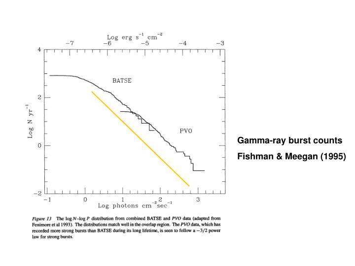 Gamma-ray burst counts
