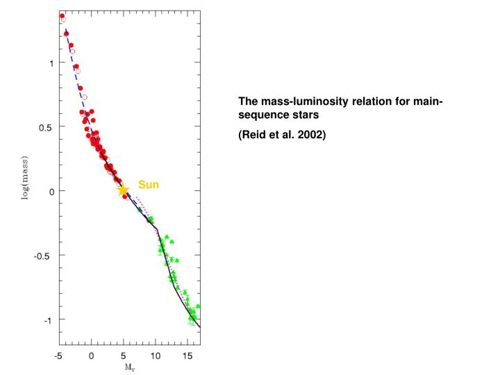 The mass-luminosity relation for main-sequence stars