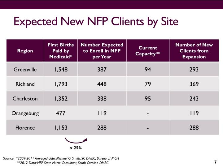 Expected New NFP Clients by Site