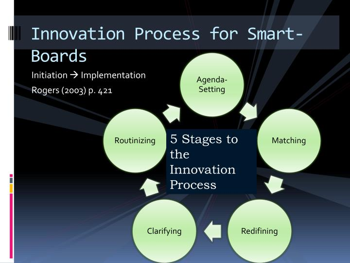 Innovation Process for Smart-Boards
