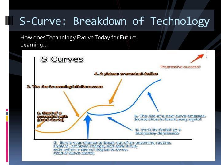S-Curve: Breakdown of Technology