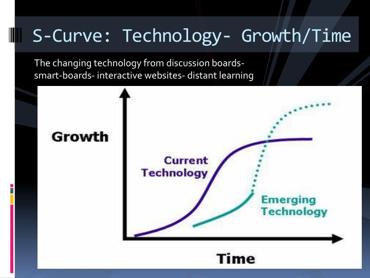 S-Curve: Technology- Growth/Time