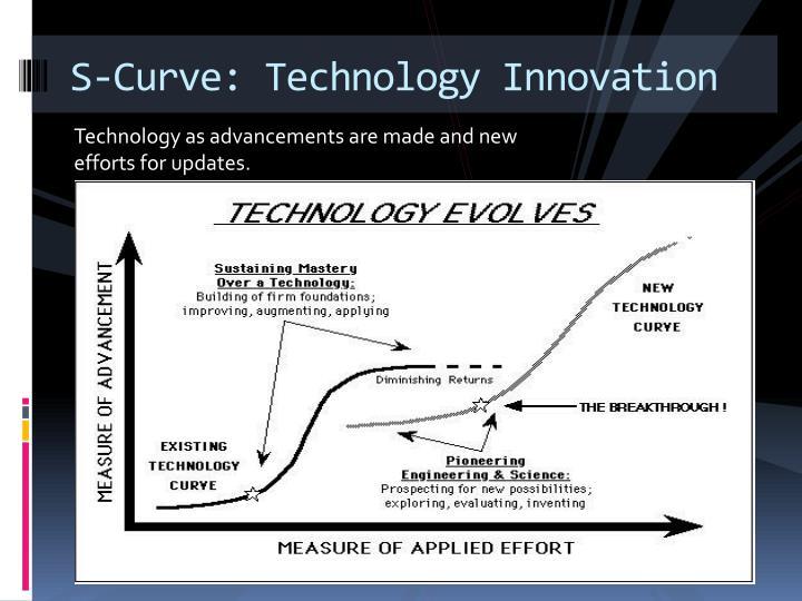 S-Curve: Technology Innovation