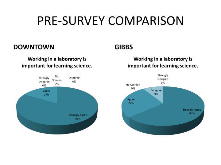 PRE-SURVEY COMPARISON