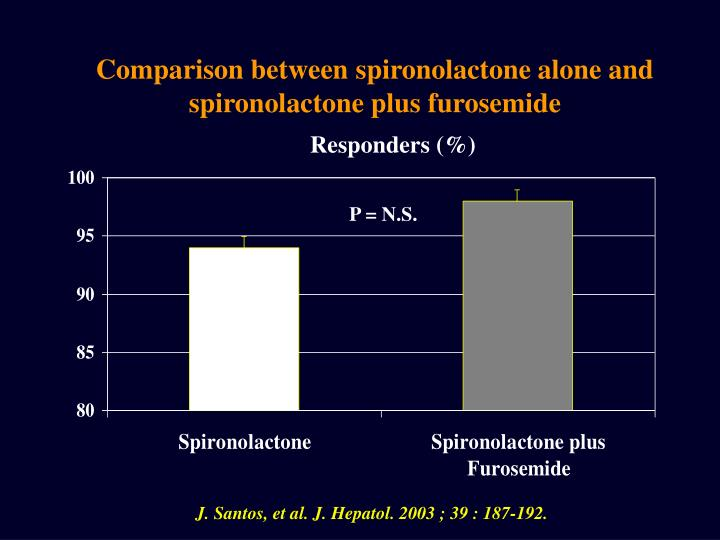 Comparison between spironolactone alone and spironolactone plus furosemide