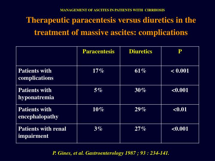 MANAGEMENT OF ASCITES IN PATIENTS WITH  CIRRHOSIS