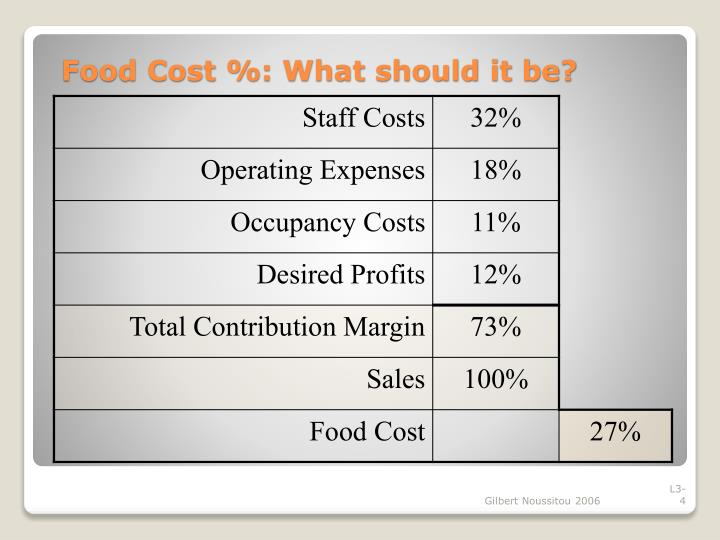 Food Cost %: What should it be?