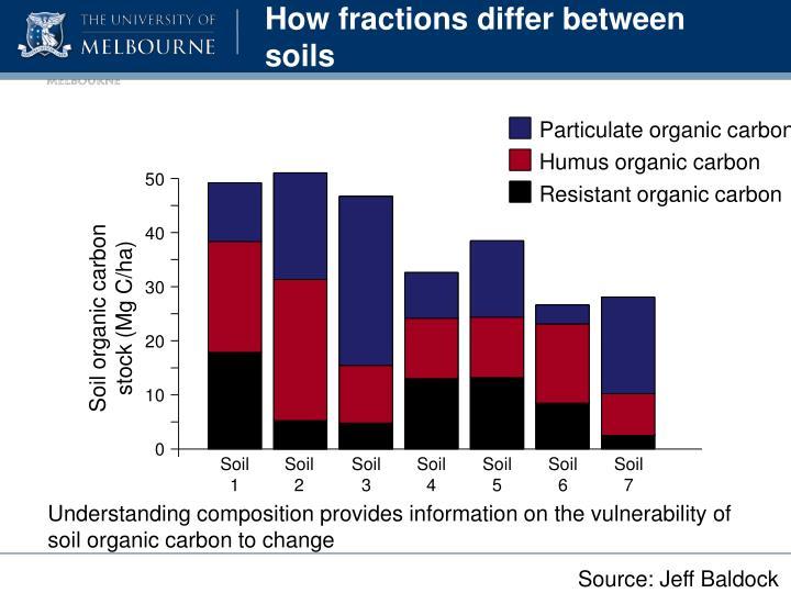 How fractions differ between soils