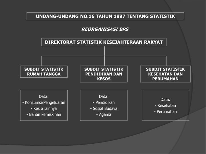 UNDANG-UNDANG NO.16 TAHUN 1997 TENTANG STATISTIK
