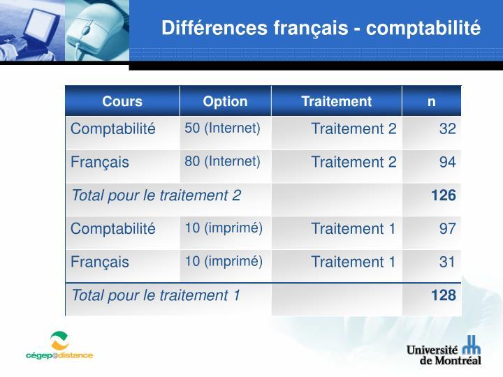 Différences français - comptabilité