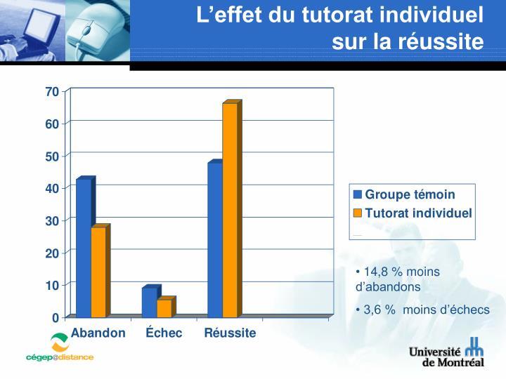 L'effet du tutorat individuel