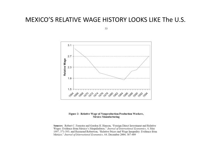 MEXICO'S RELATIVE WAGE HISTORY LOOKS LIKE The U.S.