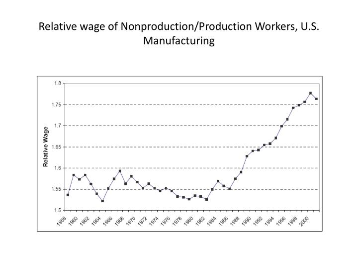 Relative wage of Nonproduction/Production Workers, U.S. Manufacturing