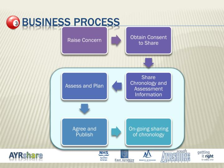 3  business process
