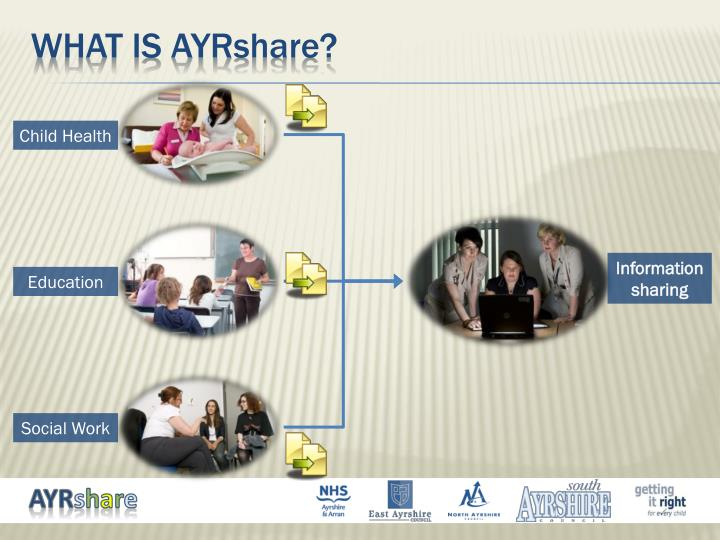 What is ayr share